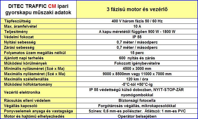 Ditec Traffic CM gyorskapu műszaki adatok