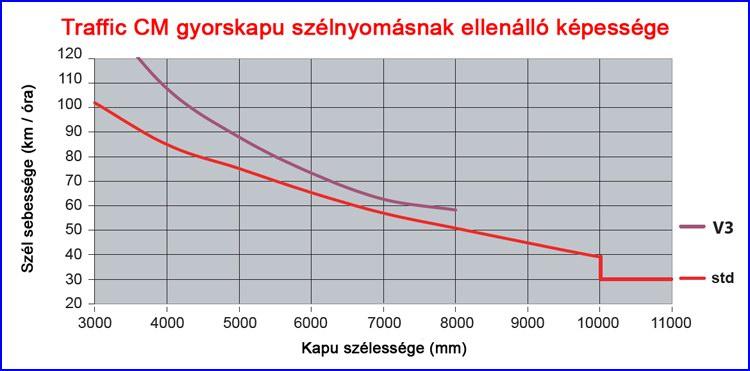 Ditec Traffic CM gyorskapu szélnyomásnak ellenálló képessége